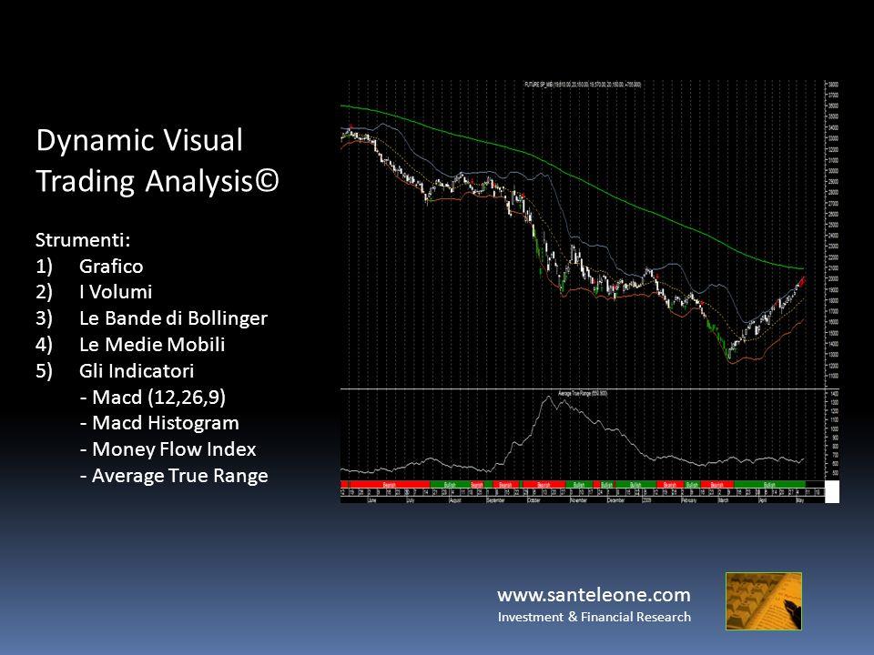 www.santeleone.com Investment & Financial Research Dynamic Visual Trading Analysis© Strumenti: 1)Grafico 2)I Volumi 3)Le Bande di Bollinger 4)Le Medie Mobili 5)Gli Indicatori - Macd (12,26,9) - Macd Histogram - Money Flow Index - Average True Range