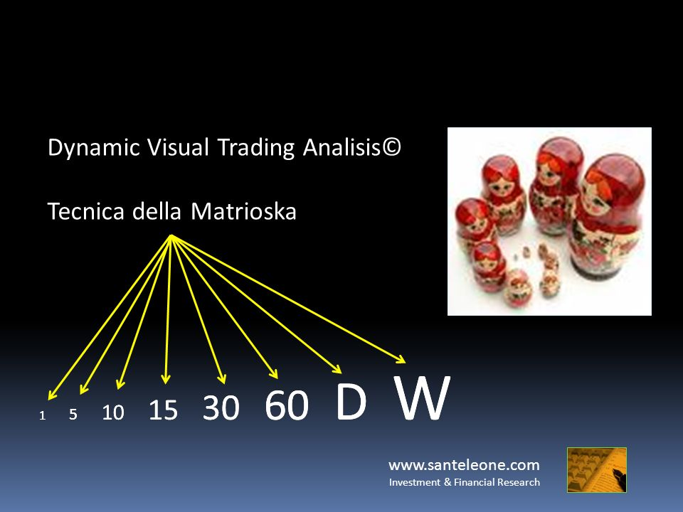 www.santeleone.com Investment & Financial Research Dynamic Visual Trading Analisis© Tecnica della Matrioska 1 5 10 15 30 60 D W
