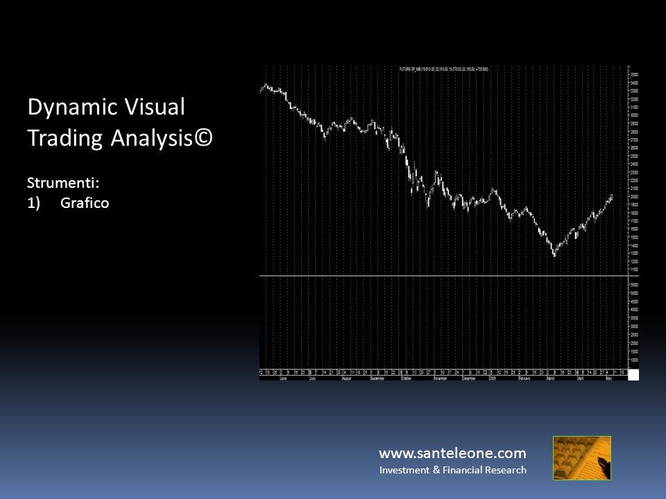 www.santeleone.com Investment & Financial Research Dynamic Visual Trading Analysis© Strumenti: 1)Grafico 2)I Volumi