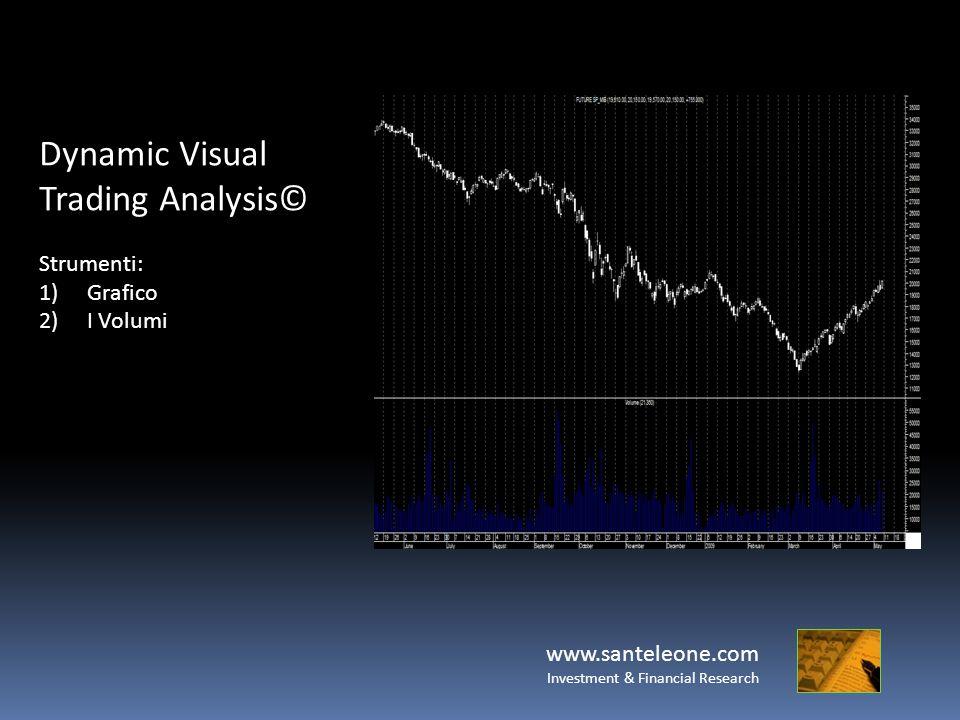 www.santeleone.com Investment & Financial Research Dynamic Visual Trading Analysis© Strumenti: 1)Grafico 2)I Volumi 3)Le Bande di Bollinger
