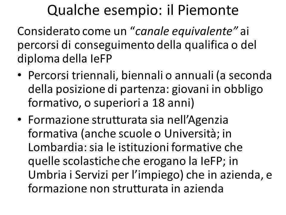 Qualche esempio: il Piemonte Considerato come un canale equivalente ai percorsi di conseguimento della qualifica o del diploma della IeFP Percorsi triennali, biennali o annuali (a seconda della posizione di partenza: giovani in obbligo formativo, o superiori a 18 anni) Formazione strutturata sia nellAgenzia formativa (anche scuole o Università; in Lombardia: sia le istituzioni formative che quelle scolastiche che erogano la IeFP; in Umbria i Servizi per limpiego) che in azienda, e formazione non strutturata in azienda