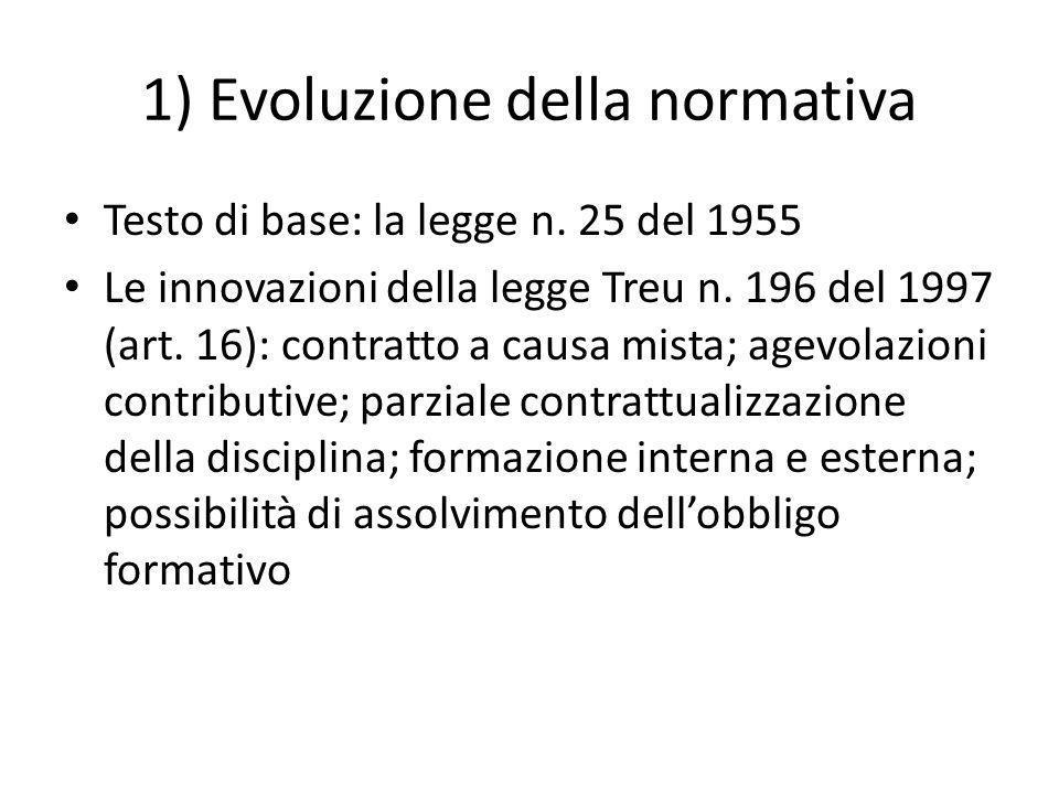 1) Evoluzione della normativa Testo di base: la legge n.