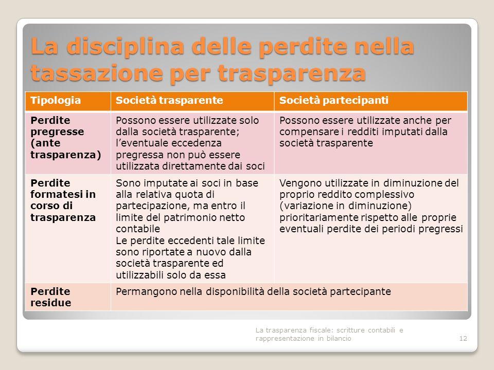 La disciplina delle perdite nella tassazione per trasparenza TipologiaSocietà trasparenteSocietà partecipanti Perdite pregresse (ante trasparenza) Pos