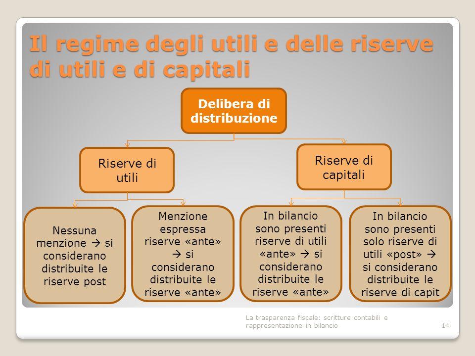 Il regime degli utili e delle riserve di utili e di capitali 14 Delibera di distribuzione Riserve di capitali Riserve di utili Menzione espressa riser
