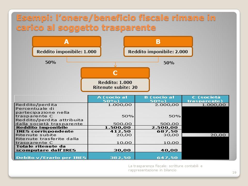 Esempi: lonere/beneficio fiscale rimane in carico al soggetto trasparente 19 B Reddito imponibile: 2.000 50% A Reddito imponibile: 1.000 C Reddito: 1.