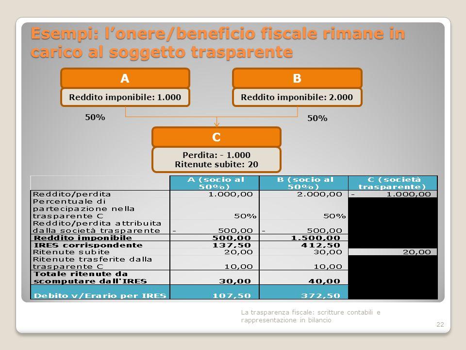 Esempi: lonere/beneficio fiscale rimane in carico al soggetto trasparente 22 B Reddito imponibile: 2.000 50% A Reddito imponibile: 1.000 C Perdita: -