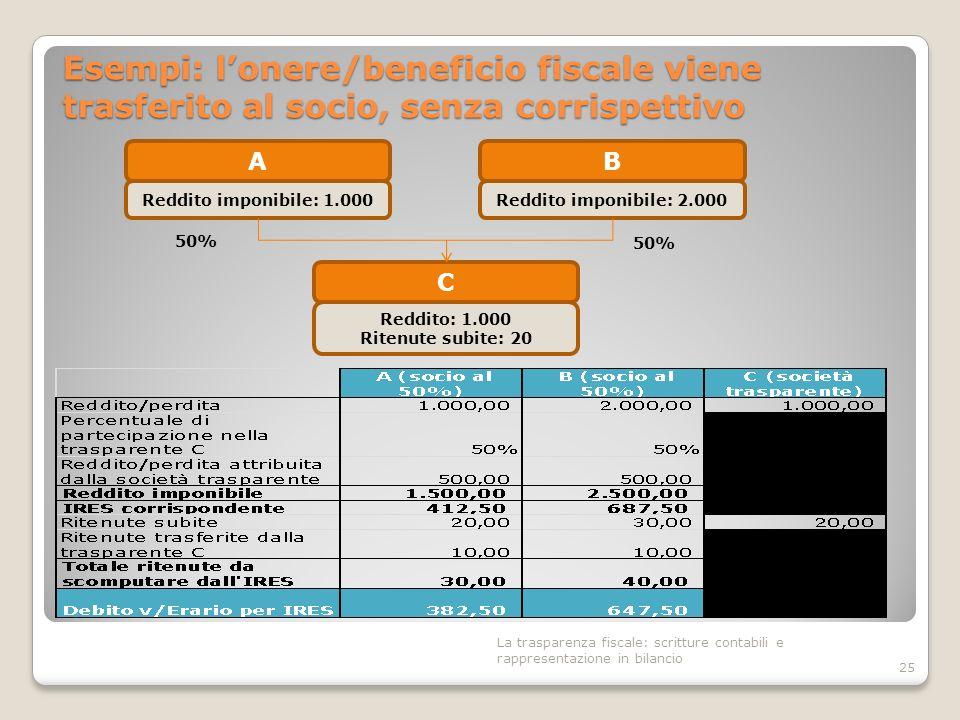 Esempi: lonere/beneficio fiscale viene trasferito al socio, senza corrispettivo 25 B Reddito imponibile: 2.000 50% A Reddito imponibile: 1.000 C Reddi