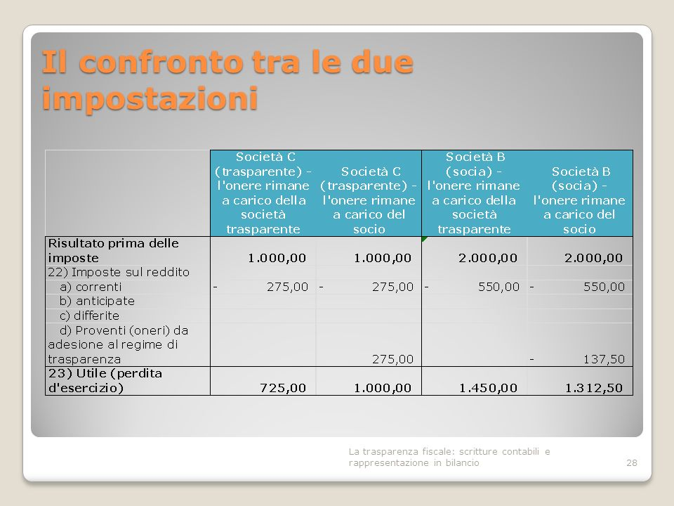 Il confronto tra le due impostazioni 28 La trasparenza fiscale: scritture contabili e rappresentazione in bilancio
