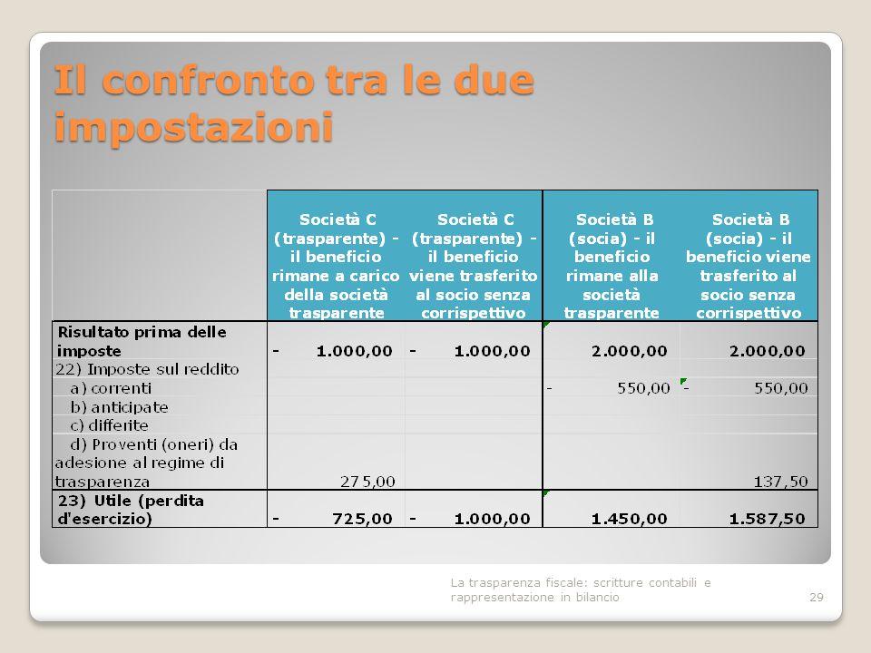 Il confronto tra le due impostazioni 29 La trasparenza fiscale: scritture contabili e rappresentazione in bilancio
