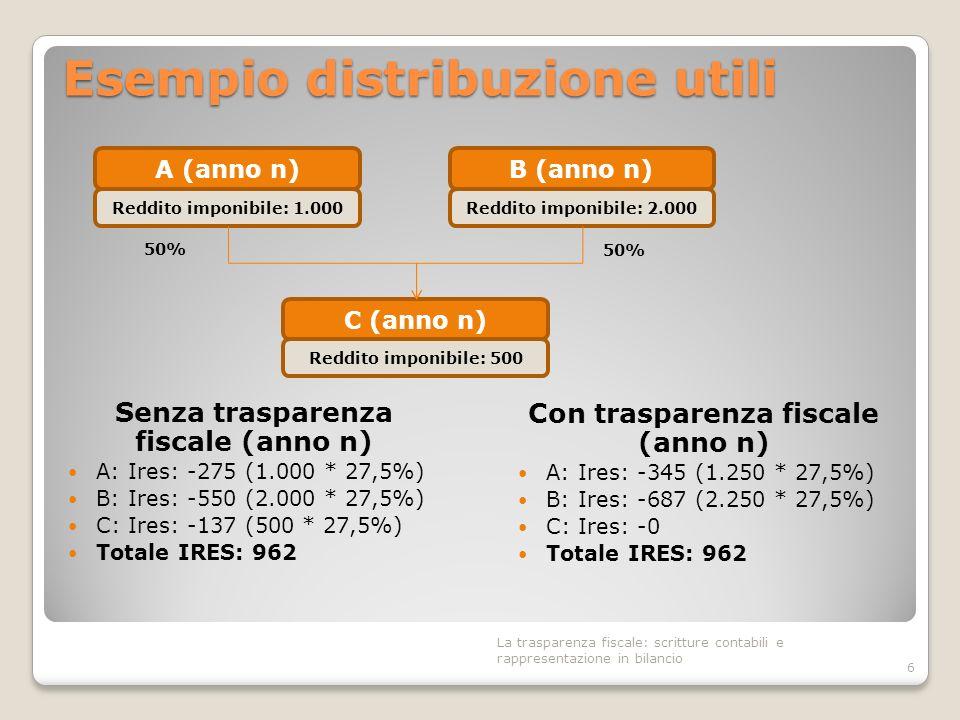 Esempio distribuzione utili Senza trasparenza fiscale (anno n) A: Ires: -275 (1.000 * 27,5%) B: Ires: -550 (2.000 * 27,5%) C: Ires: -137 (500 * 27,5%)