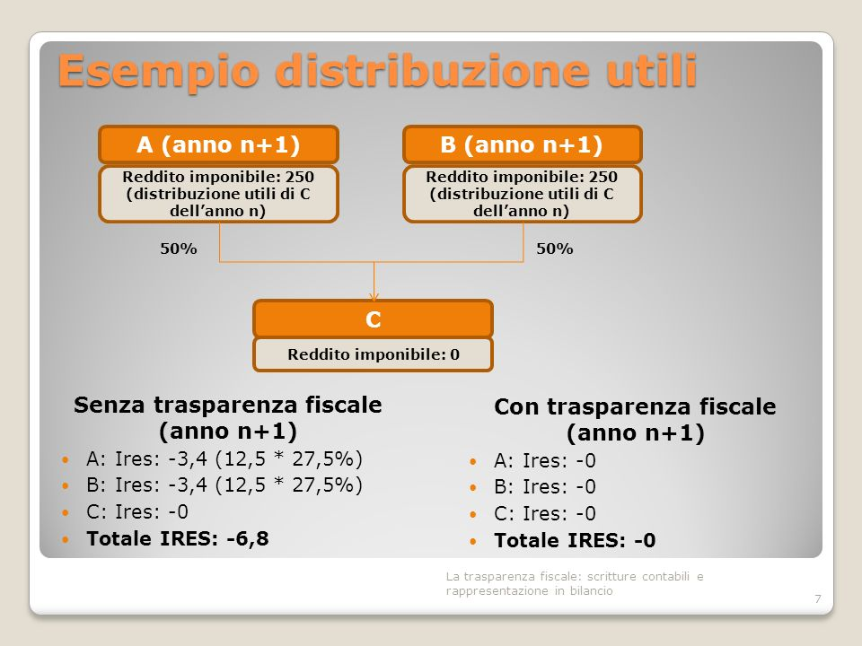 Esempio distribuzione utili Senza trasparenza fiscale (anno n+1) A: Ires: -3,4 (12,5 * 27,5%) B: Ires: -3,4 (12,5 * 27,5%) C: Ires: -0 Totale IRES: -6