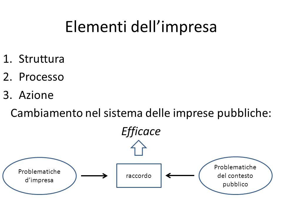 Elementi dellimpresa 1.Struttura 2.Processo 3.Azione Cambiamento nel sistema delle imprese pubbliche: Efficace Problematiche dimpresa Problematiche del contesto pubblico raccordo
