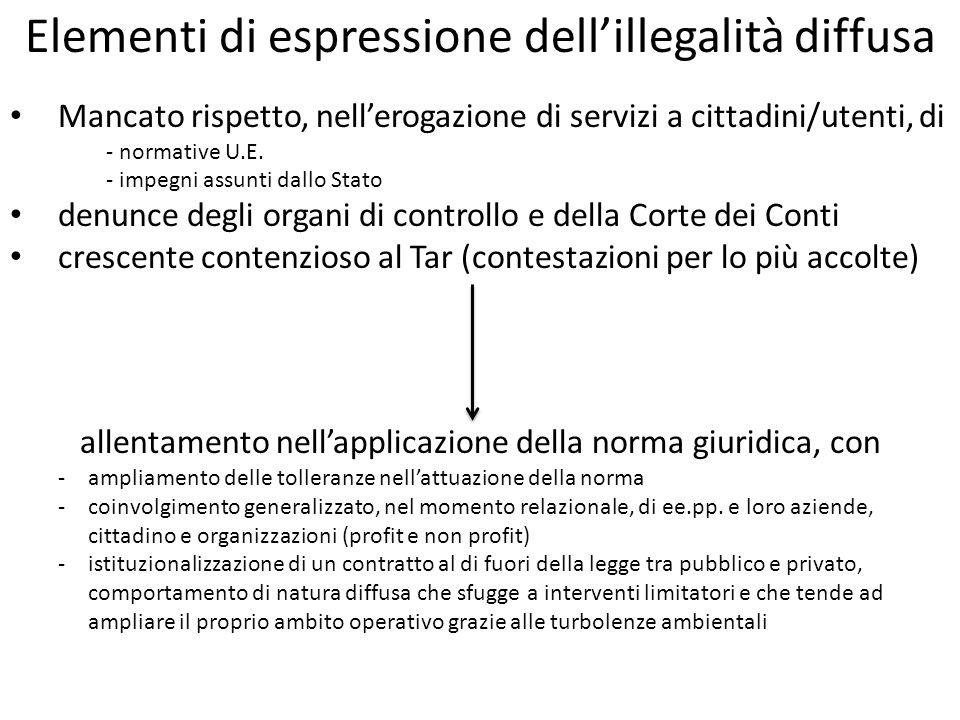 Elementi di espressione dellillegalità diffusa Mancato rispetto, nellerogazione di servizi a cittadini/utenti, di - normative U.E.