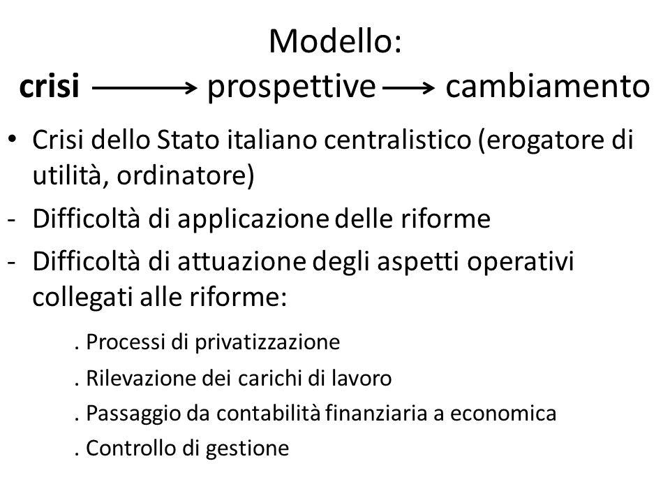 Modello: crisi prospettive cambiamento Crisi dello Stato italiano centralistico (erogatore di utilità, ordinatore) -Difficoltà di applicazione delle riforme -Difficoltà di attuazione degli aspetti operativi collegati alle riforme:.