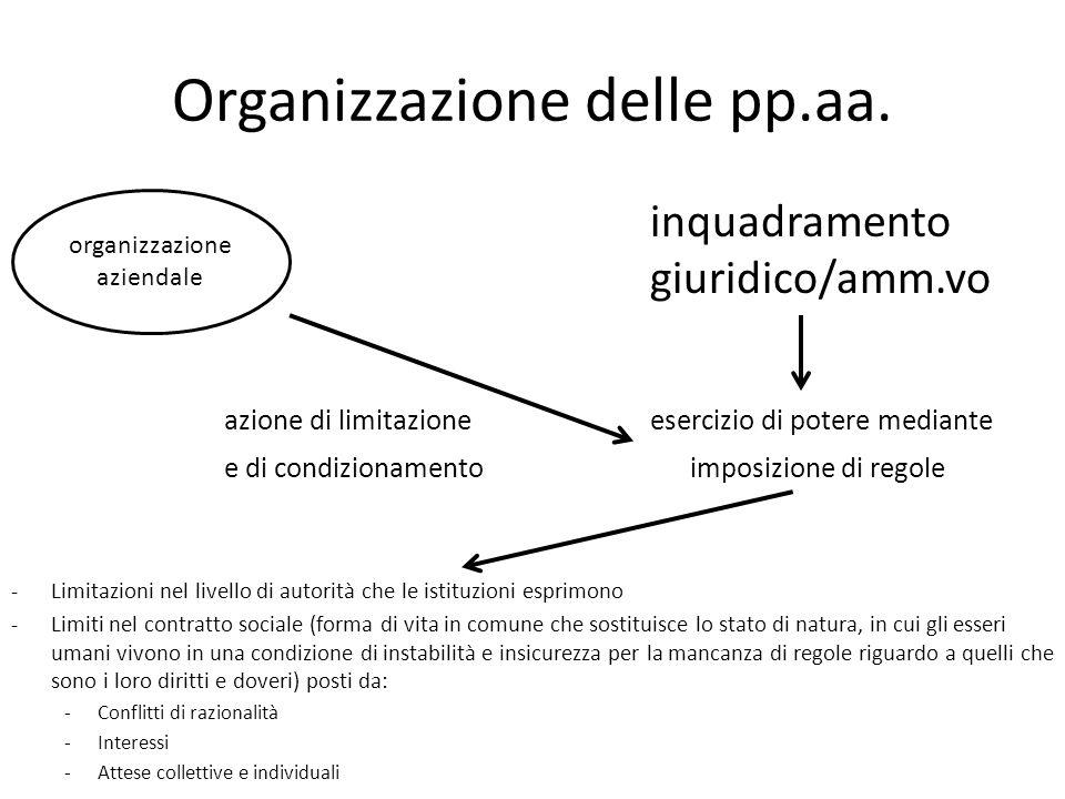 Organizzazione delle pp.aa.