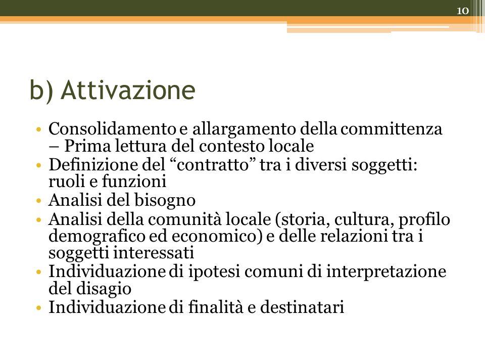 b) Attivazione Consolidamento e allargamento della committenza – Prima lettura del contesto locale Definizione del contratto tra i diversi soggetti: r