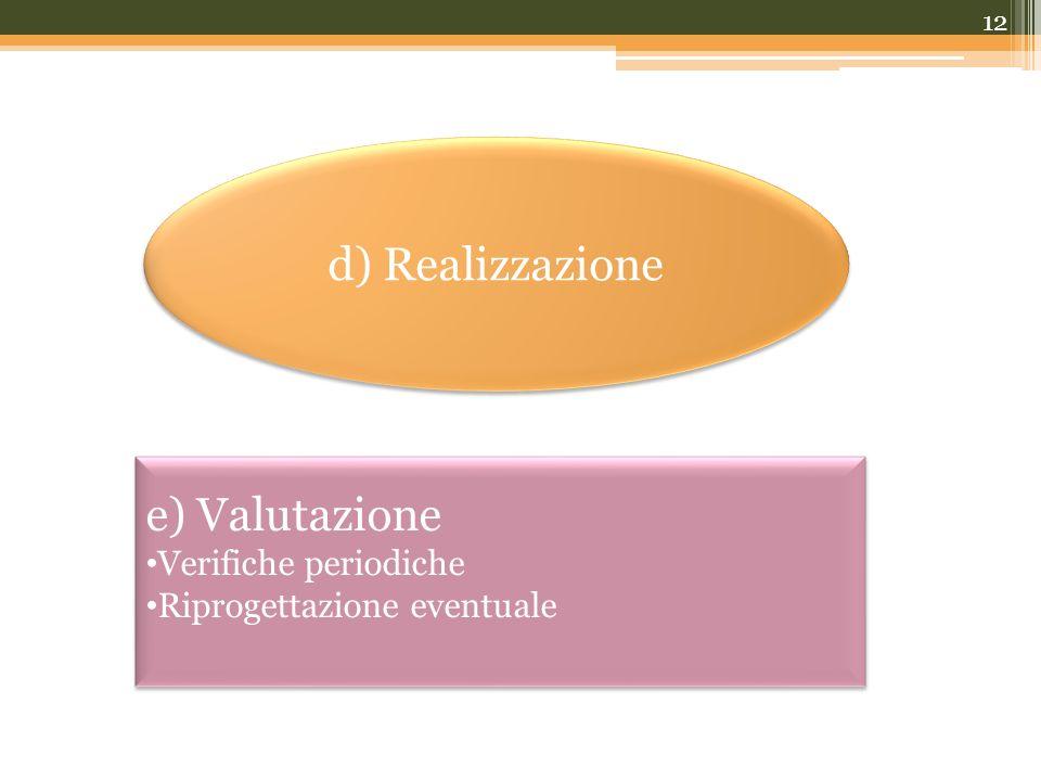 12 d) Realizzazione e) Valutazione Verifiche periodiche Riprogettazione eventuale e) Valutazione Verifiche periodiche Riprogettazione eventuale