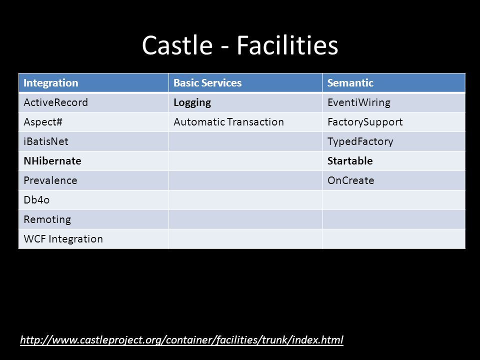 Castle - Facilities IntegrationBasic ServicesSemantic ActiveRecordLoggingEventiWiring Aspect#Automatic TransactionFactorySupport iBatisNetTypedFactory