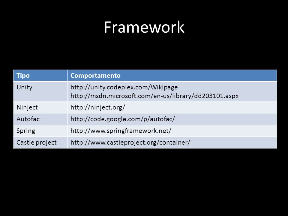 Framework TipoComportamento Unityhttp://unity.codeplex.com/Wikipage http://msdn.microsoft.com/en-us/library/dd203101.aspx Ninjecthttp://ninject.org/ Autofachttp://code.google.com/p/autofac/ Springhttp://www.springframework.net/ Castle projecthttp://www.castleproject.org/container/