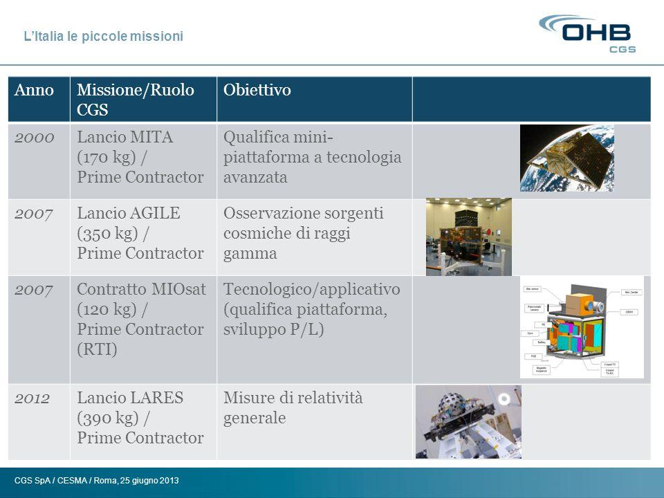 CGS SpA / CESMA / Roma, 25 giugno 2013 LItalia le piccole missioni: storia CGS Levoluzione di CGS come società sistemistica di missioni satellitari passa per le piccole missioni Nata negli anni 80 come spin-off della Carlo Gavazzi SpA, inizia ad operare nel settore della componentista elettronica satellitare Sviluppa tecnologie abilitanti per missioni di natura diversa (dimostrativa, applicativa, scientifica) e componenti di bordo (attuatori, batterie) Alla fine degli anni 90 CGS inizia il suo percorso da Sistemista e Prime Contractor di missione (MITA) In parallelo, sviluppa competenze specifiche su strumenti e tecnologie (es.