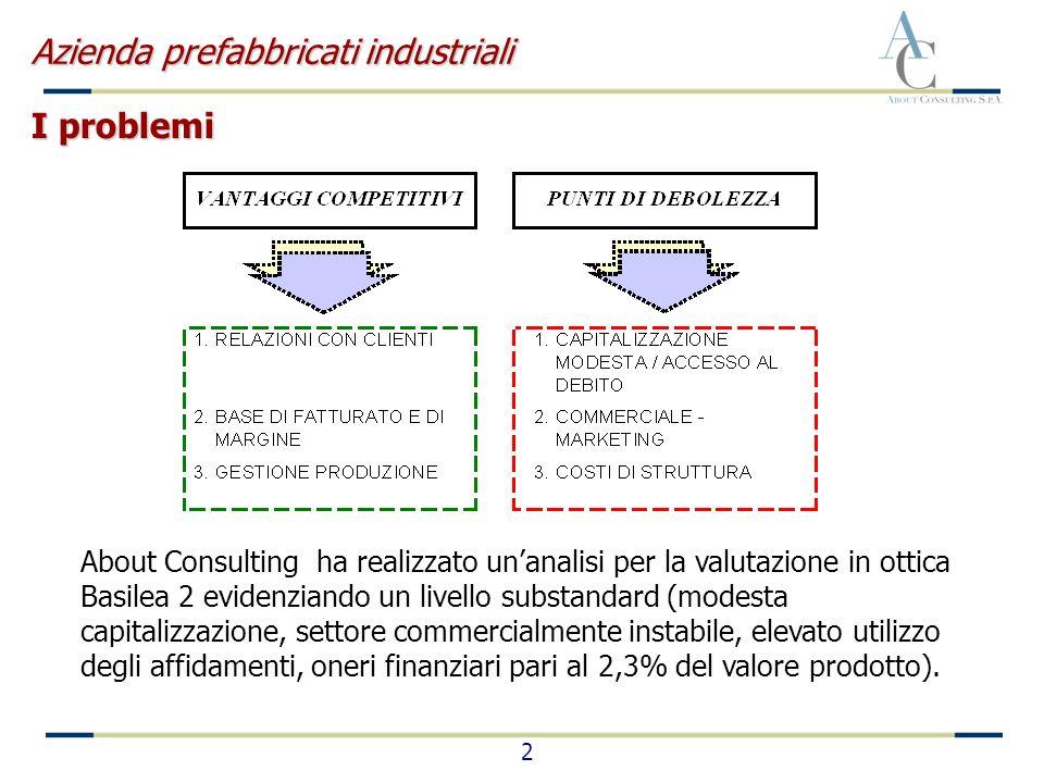 2 About Consulting ha realizzato unanalisi per la valutazione in ottica Basilea 2 evidenziando un livello substandard (modesta capitalizzazione, setto
