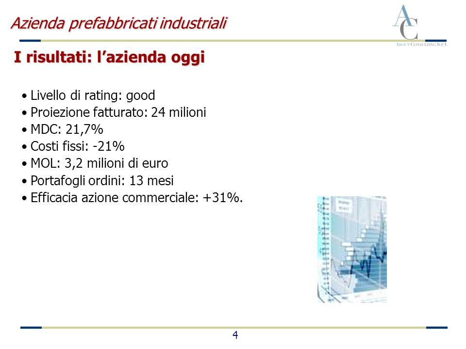 4 Livello di rating: good Proiezione fatturato: 24 milioni MDC: 21,7% Costi fissi: -21% MOL: 3,2 milioni di euro Portafogli ordini: 13 mesi Efficacia