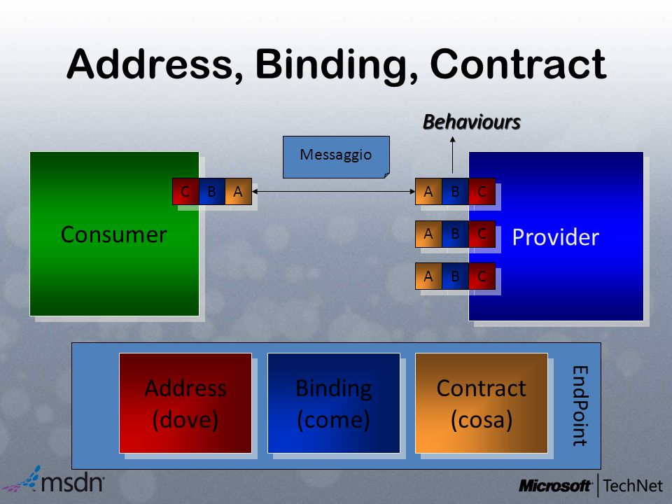 EndPoint Address, Binding, Contract Consumer Provider Address (dove) Address (dove) Binding (come) Binding (come) Contract (cosa) Contract (cosa) C C