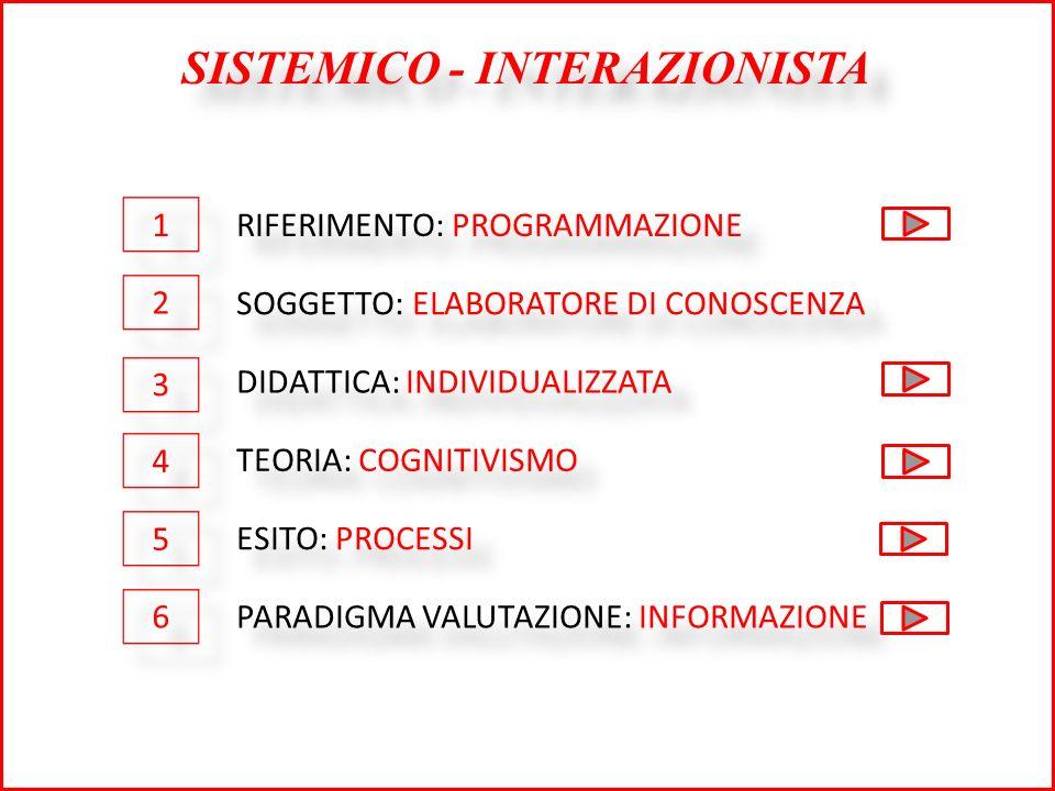 SISTEMICO - INTERAZIONISTA RIFERIMENTO: PROGRAMMAZIONE SOGGETTO: ELABORATORE DI CONOSCENZA DIDATTICA: INDIVIDUALIZZATA TEORIA: COGNITIVISMO ESITO: PROCESSI PARADIGMA VALUTAZIONE: INFORMAZIONE 1 1 2 2 3 3 4 4 5 5 6 6