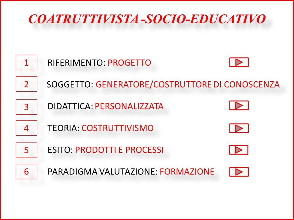 COATRUTTIVISTA -SOCIO-EDUCATIVO RIFERIMENTO: PROGETTO SOGGETTO: GENERATORE/COSTRUTTORE DI CONOSCENZA DIDATTICA: PERSONALIZZATA TEORIA: COSTRUTTIVISMO ESITO: PRODOTTI E PROCESSI PARADIGMA VALUTAZIONE: FORMAZIONE 1 1 2 2 3 3 4 4 5 5 6 6
