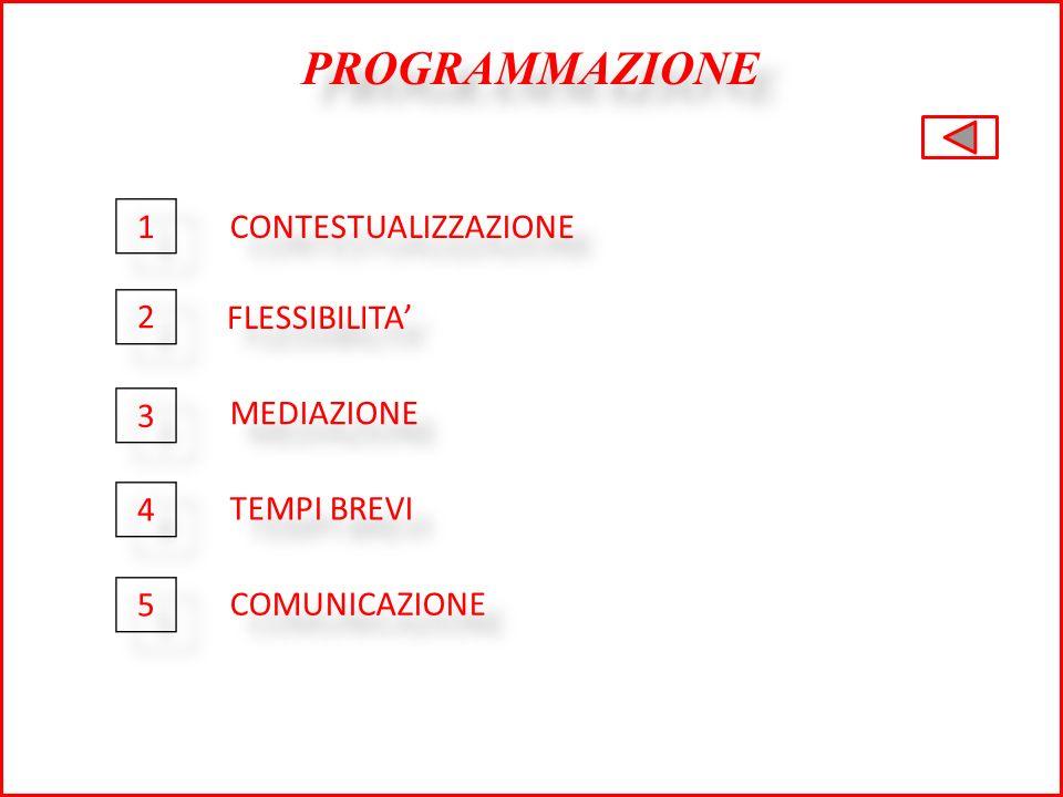 PROGRAMMAZIONE CONTESTUALIZZAZIONE FLESSIBILITA MEDIAZIONE TEMPI BREVI COMUNICAZIONE 1 1 2 2 3 3 4 4 5 5