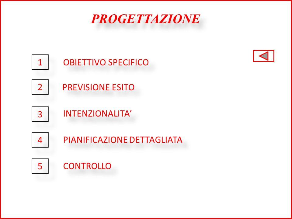 PROGETTAZIONE OBIETTIVO SPECIFICO PREVISIONE ESITO INTENZIONALITA PIANIFICAZIONE DETTAGLIATA CONTROLLO 1 1 2 2 3 3 4 4 5 5