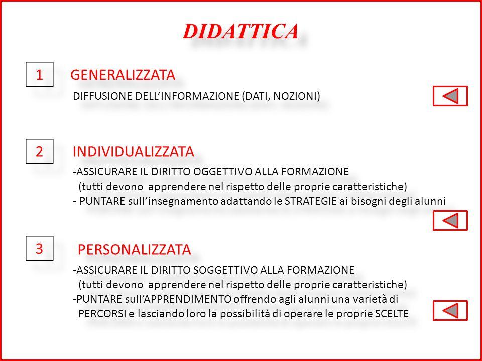 DIDATTICA GENERALIZZATA DIFFUSIONE DELLINFORMAZIONE (DATI, NOZIONI) INDIVIDUALIZZATA 1 1 2 2 3 3 -ASSICURARE IL DIRITTO OGGETTIVO ALLA FORMAZIONE (tutti devono apprendere nel rispetto delle proprie caratteristiche) - PUNTARE sullinsegnamento adattando le STRATEGIE ai bisogni degli alunni -ASSICURARE IL DIRITTO OGGETTIVO ALLA FORMAZIONE (tutti devono apprendere nel rispetto delle proprie caratteristiche) - PUNTARE sullinsegnamento adattando le STRATEGIE ai bisogni degli alunni PERSONALIZZATA -ASSICURARE IL DIRITTO SOGGETTIVO ALLA FORMAZIONE (tutti devono apprendere nel rispetto delle proprie caratteristiche) -PUNTARE sullAPPRENDIMENTO offrendo agli alunni una varietà di PERCORSI e lasciando loro la possibilità di operare le proprie SCELTE -ASSICURARE IL DIRITTO SOGGETTIVO ALLA FORMAZIONE (tutti devono apprendere nel rispetto delle proprie caratteristiche) -PUNTARE sullAPPRENDIMENTO offrendo agli alunni una varietà di PERCORSI e lasciando loro la possibilità di operare le proprie SCELTE