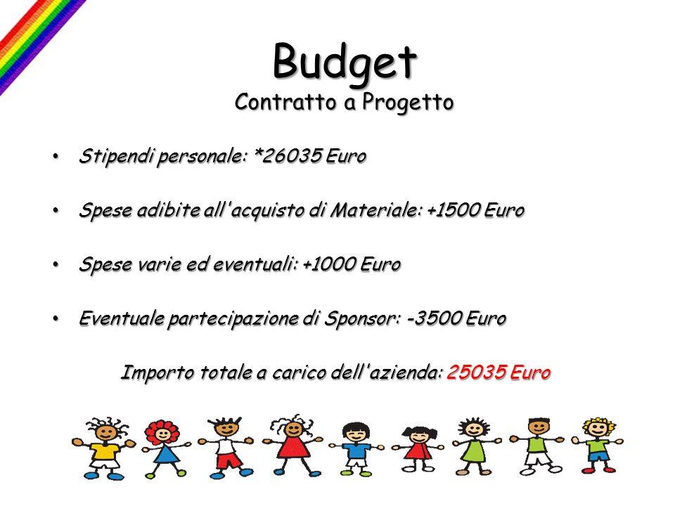 Budget Contratto a Progetto Stipendi personale: *26035 Euro Stipendi personale: *26035 Euro Spese adibite all'acquisto di Materiale: +1500 Euro Spese