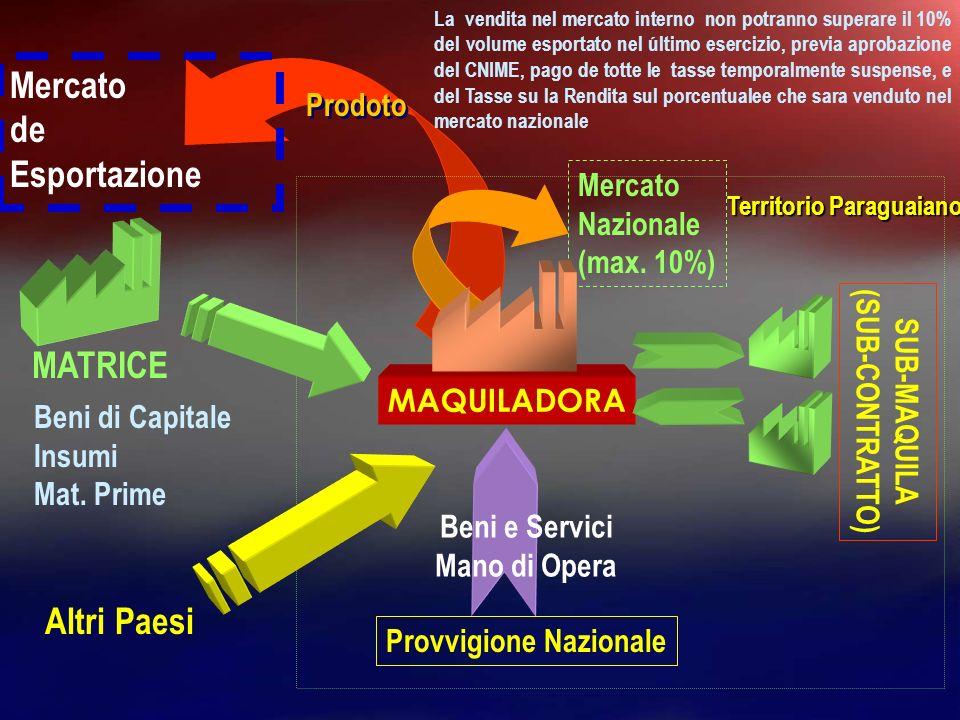 MAQUILADORA MATRICE IMPORTAZIONI Sub-prodoti bagaghi, repara- zioni, e altri.