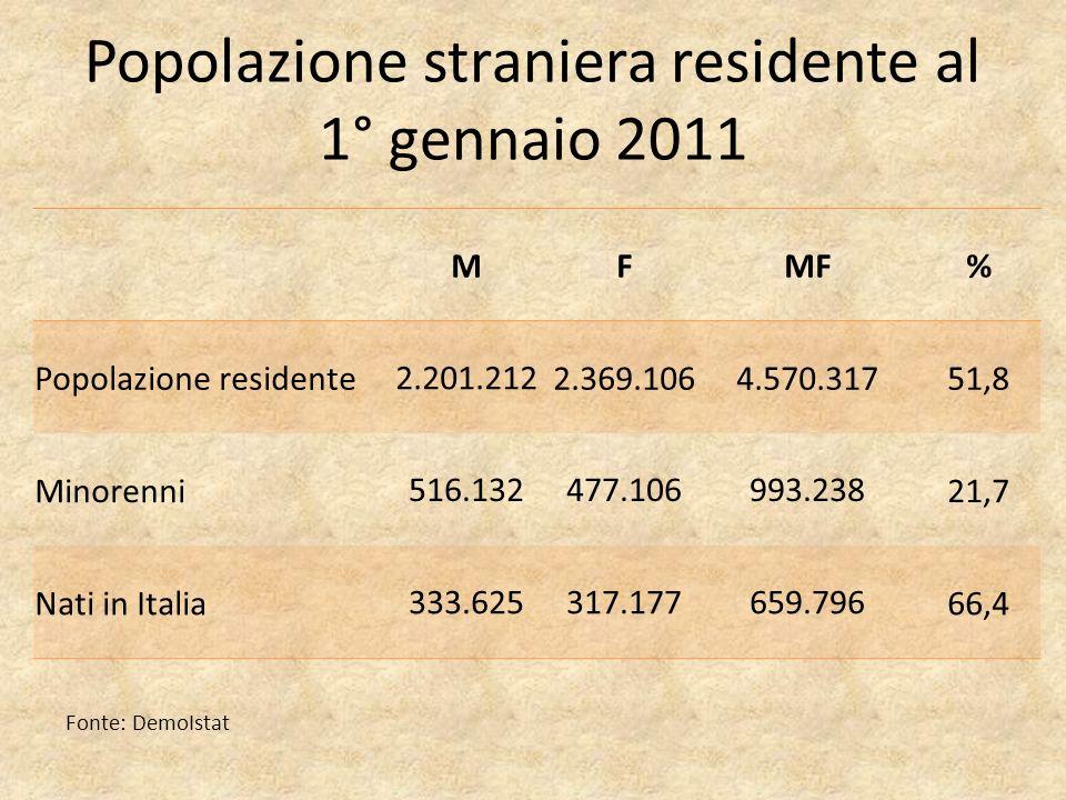 Popolazione straniera residente al 1° gennaio 2011 MFMF% Popolazione residente 2.201.212 2.369.1064.570.31751,8 Minorenni 516.132477.106993.238 21,7 Nati in Italia 333.625317.177659.796 66,4 Fonte: DemoIstat