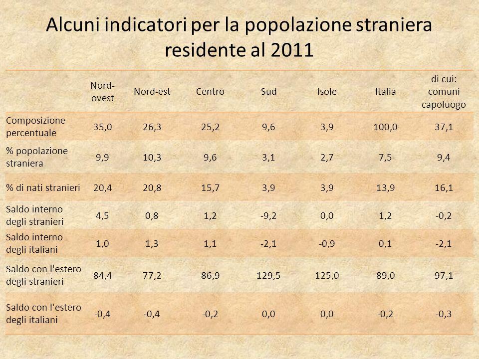 Alcuni indicatori per la popolazione straniera residente al 2011 Nord- ovest Nord-estCentroSudIsoleItalia di cui: comuni capoluogo Composizione percentuale 35,026,325,29,63,9100,037,1 % popolazione straniera 9,910,39,63,12,77,59,4 % di nati stranieri20,420,815,73,9 13,916,1 Saldo interno degli stranieri 4,50,81,2-9,20,01,2-0,2 Saldo interno degli italiani 1,01,31,1-2,1-0,90,1-2,1 Saldo con l estero degli stranieri 84,477,286,9129,5125,089,097,1 Saldo con l estero degli italiani -0,4 -0,20,0 -0,2-0,3