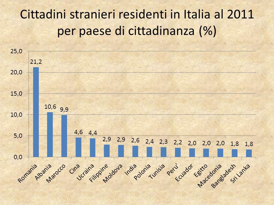 Cittadini stranieri residenti in Italia al 2011 per paese di cittadinanza (%)