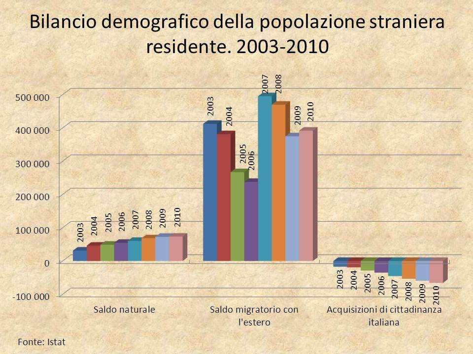 Bilancio demografico della popolazione straniera residente. 2003-2010 Fonte: Istat