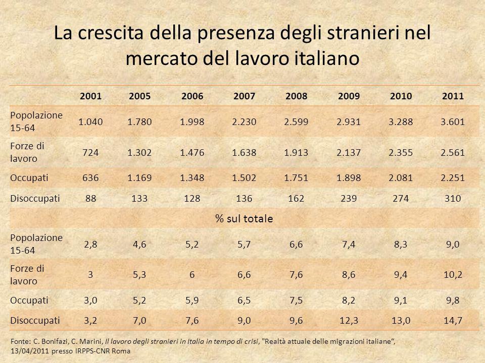 La crescita della presenza degli stranieri nel mercato del lavoro italiano 20012005200620072008200920102011 Popolazione 15-64 1.0401.7801.9982.2302.5992.9313.2883.601 Forze di lavoro 7241.3021.4761.6381.9132.1372.3552.561 Occupati6361.1691.3481.5021.7511.8982.0812.251 Disoccupati88133128136162239274310 % sul totale Popolazione 15-64 2,84,65,25,76,67,48,39,0 Forze di lavoro 35,366,67,68,69,410,2 Occupati3,05,25,96,57,58,29,19,8 Disoccupati3,27,07,69,09,612,313,014,7 Fonte: C.