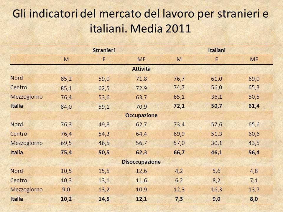 Gli indicatori del mercato del lavoro per stranieri e italiani.