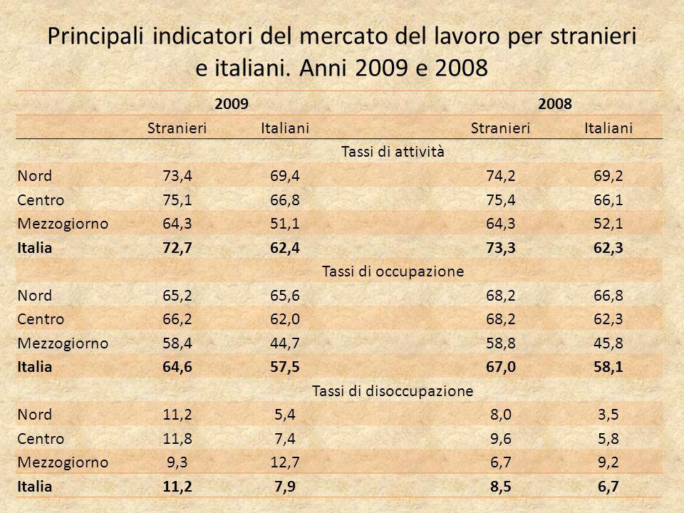 Principali indicatori del mercato del lavoro per stranieri e italiani.