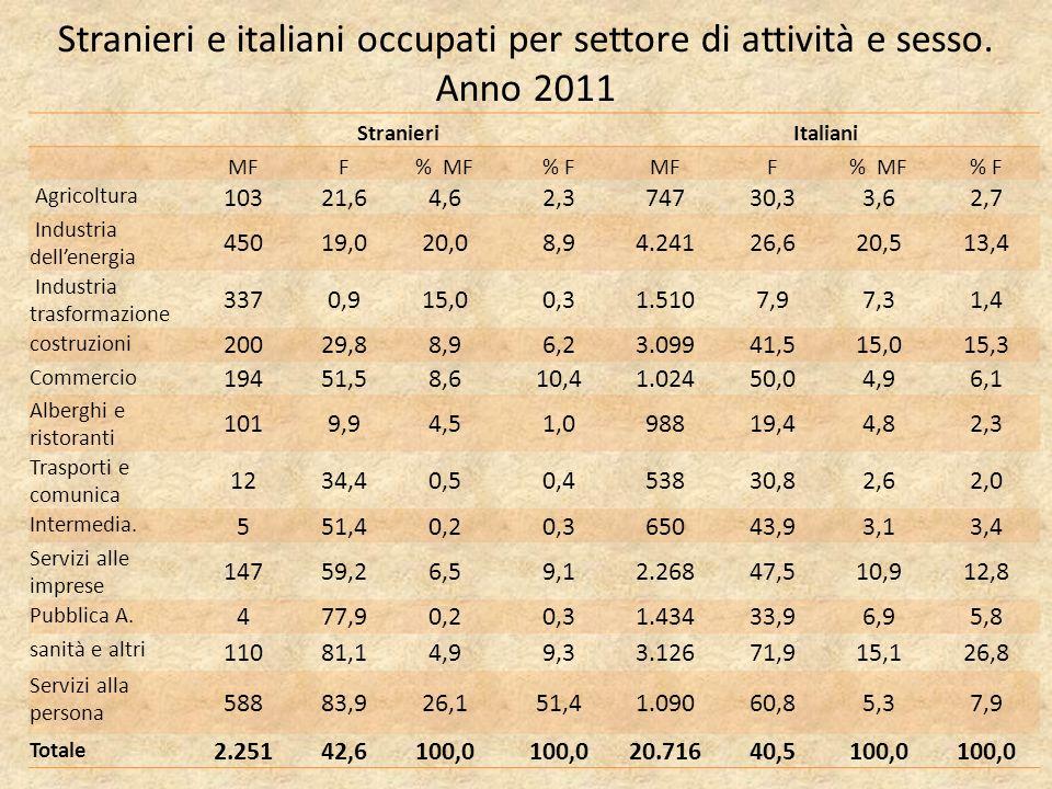 Stranieri e italiani occupati per settore di attività e sesso.