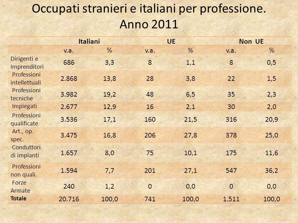 Occupati stranieri e italiani per professione.
