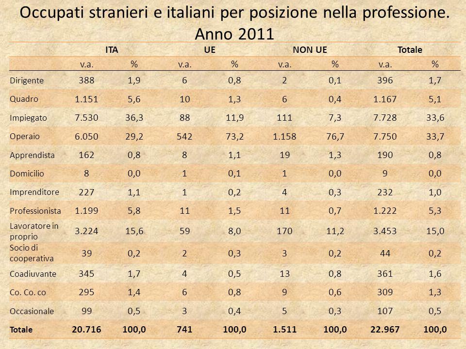 Occupati stranieri e italiani per posizione nella professione.