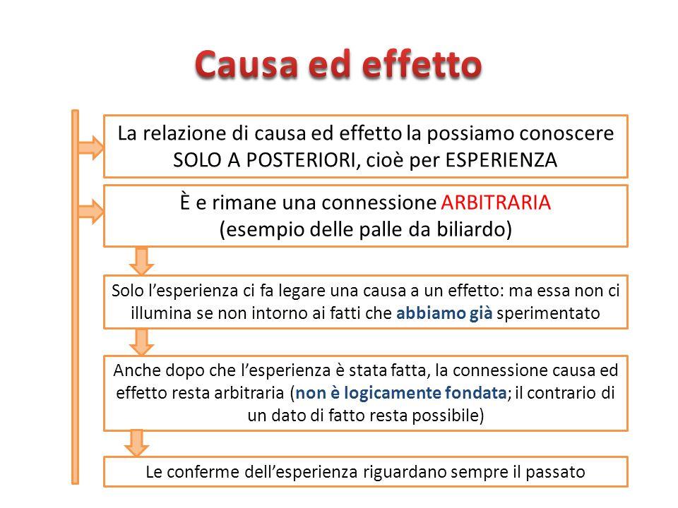 La relazione di causa ed effetto la possiamo conoscere SOLO A POSTERIORI, cioè per ESPERIENZA È e rimane una connessione ARBITRARIA (esempio delle pal