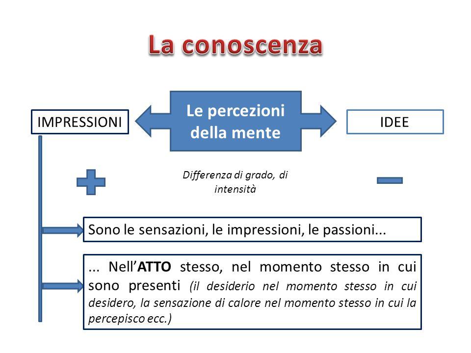 Le percezioni della mente IMPRESSIONIIDEE Differenza di grado, di intensità Sono le sensazioni, le impressioni, le passioni...... NellATTO stesso, nel