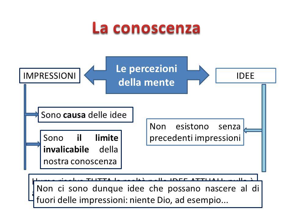 Le percezioni della mente IMPRESSIONIIDEE Sono causa delle idee Non esistono senza precedenti impressioni Sono il limite invalicabile della nostra con