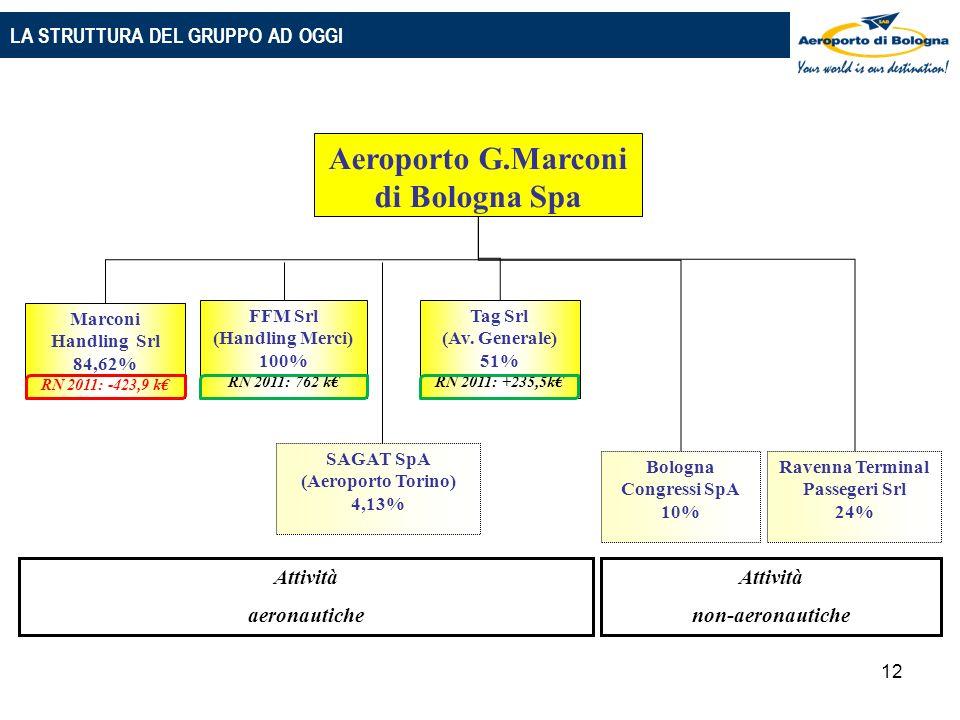 12 Aeroporto G.Marconi di Bologna Spa Tag Srl (Av.