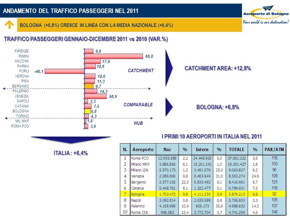 ANDAMENTO DEL TRAFFICO PASSEGGERI NEL 2011 BOLOGNA (+6,8%) CRESCE IN LINEA CON LA MEDIA NAZIONALE (+6,4%) CATCHMENT HUB COMPARABLE TRAFFICO PASSEGGERI GENNAIO-DICEMBRE 2011 vs 2010 (VAR.%) ITALIA : +6,4% 3 I PRIMI 10 AEROPORTI IN ITALIA NEL 2011 CATCHMENT AREA: +12,8% BOLOGNA: +6,8%
