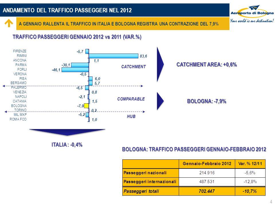 ANDAMENTO DEL TRAFFICO PASSEGGERI NEL 2012 A GENNAIO RALLENTA IL TRAFFICO IN ITALIA E BOLOGNA REGISTRA UNA CONTRAZIONE DEL 7,9% CATCHMENT HUB COMPARABLE 4 ITALIA : -0,4% TRAFFICO PASSEGGERI GENNAIO 2012 vs 2011 (VAR.%) CATCHMENT AREA: +0,6% BOLOGNA: -7,9% BOLOGNA: TRAFFICO PASSEGGERI GENNAIO-FEBBRAIO 2012 BOLOGNA: TRAFFICO PASSEGGERI GENNAIO-FEBBRAIO 2012
